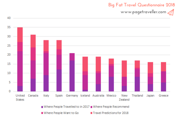 Where are the most popular countries to travel to - stacked bar chart