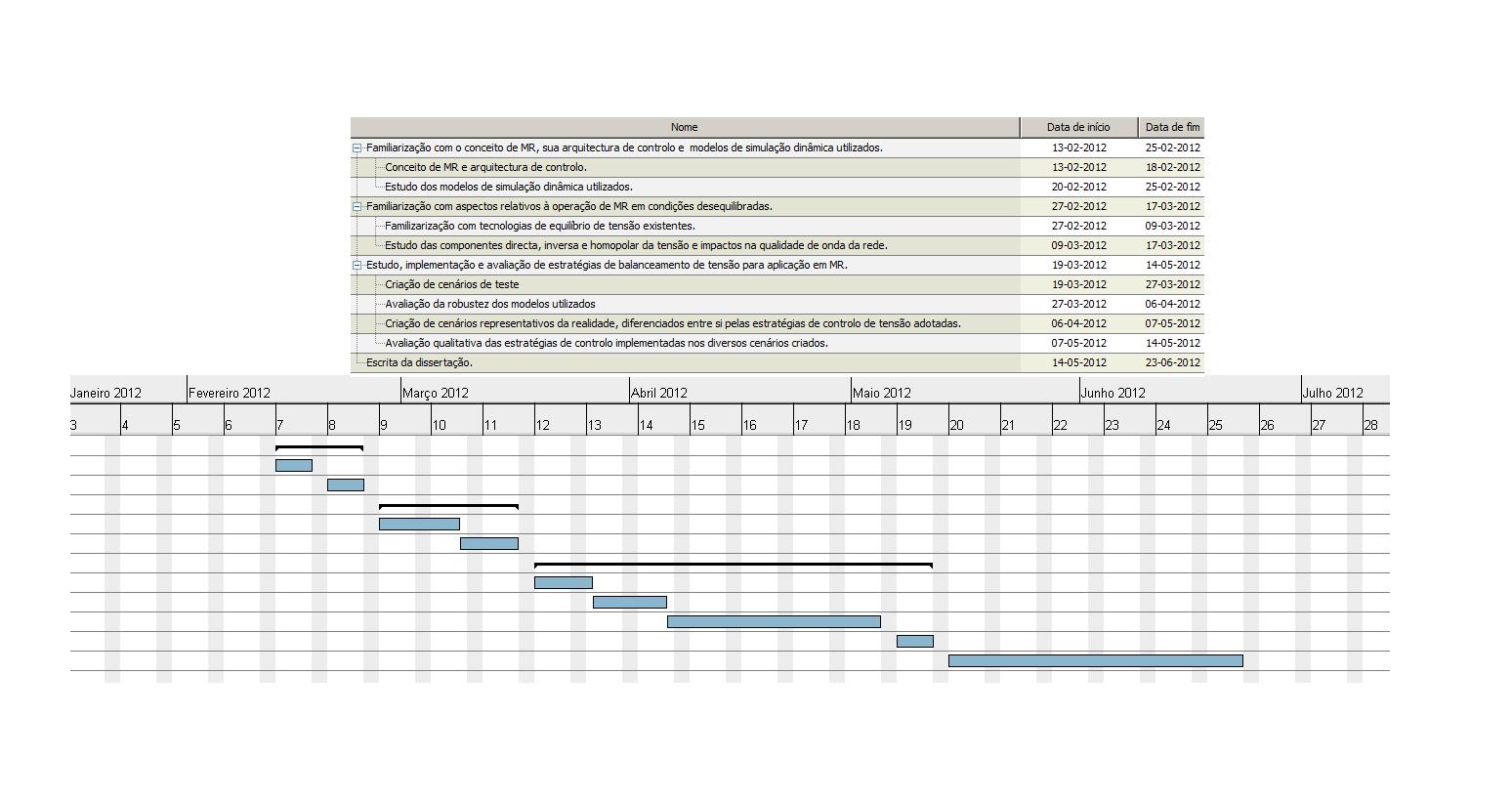 Plano De Trabalhos
