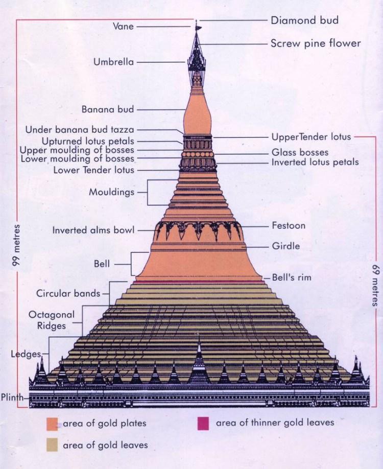 пагода шведагон схема