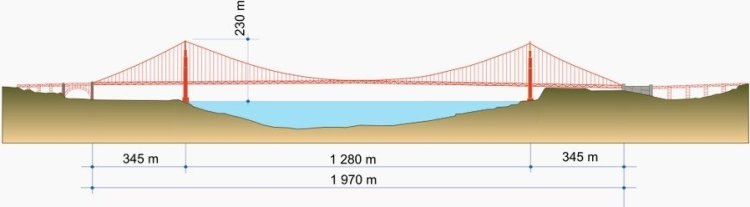 Размеры моста Золотые Ворота