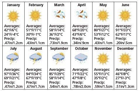 Глен-Каньон погода