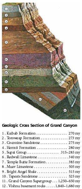 Гранд-Каньон, сттруктура геологических слоев