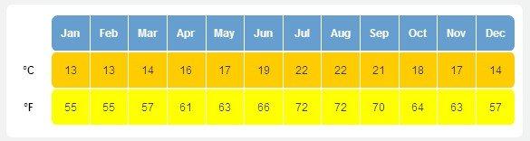 Лос-Анджелес среднемесячная температура воздуха