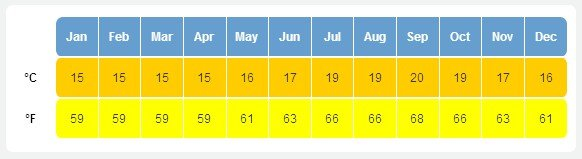 Калифорния температура по месяцам