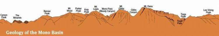 Озеро Моно геология