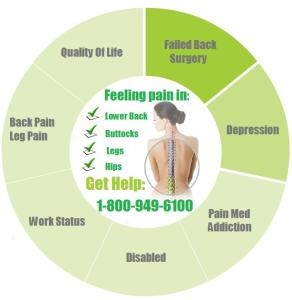 back pain treatments in New York