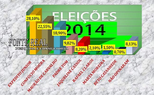 Confira a 3ª pesquisa geral para pré-candidatos ao Governo de Rondônia