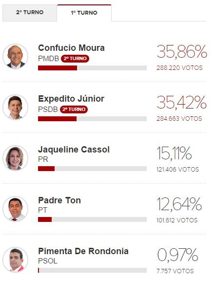 Resultado eleições 2014 - 1º turno