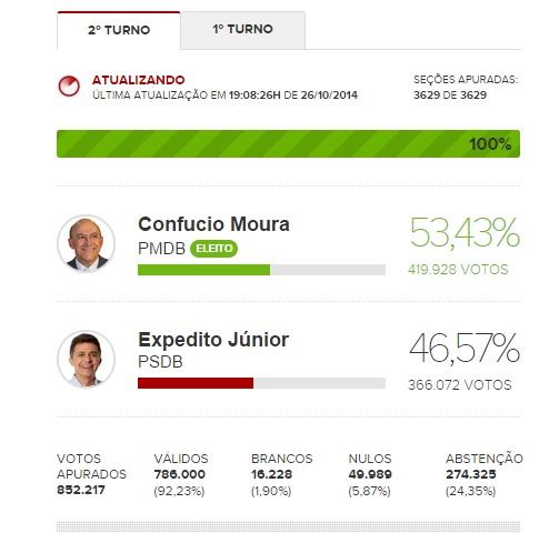 Resultado eleições 2014 - 2º turno