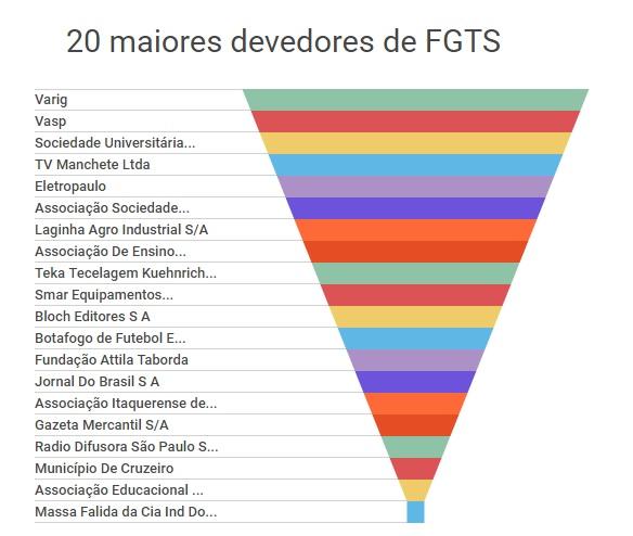 20 mais FGTS