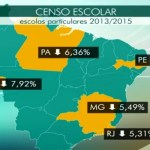 Rondônia ocupa o 2º lugar no ranking de escolas particulares fechadas em 2016
