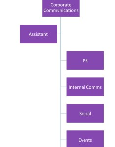 Org chart new also what your should look like in the measurement advisor rh painepublishing