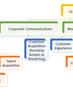 new organizational chart reinventing communications for the digital age also rh painepublishing