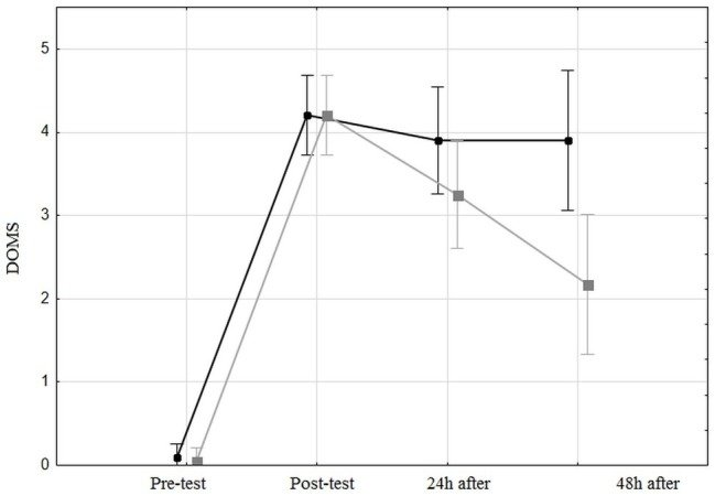effect of foam rolling on muscle pain after high-intensity interval training