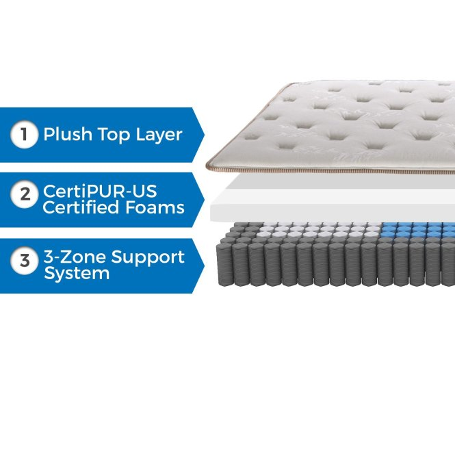 Full Best Mattress Toppers For Back Pain Englander Finale 10 Inch Innerspring