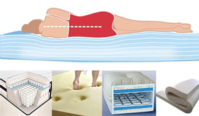 Before We Can Find The Best Mattress For Back Pain Must Understand Diffe Type Of Through Time Various Kinds Have Emerged