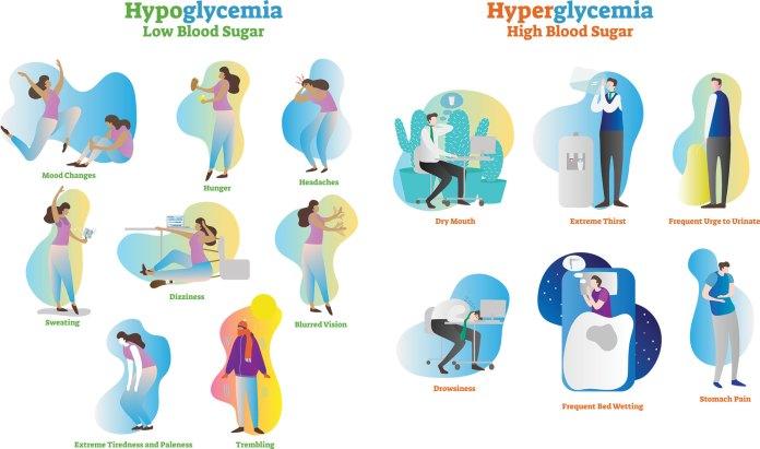 hyperglycemia - sugar and headaches