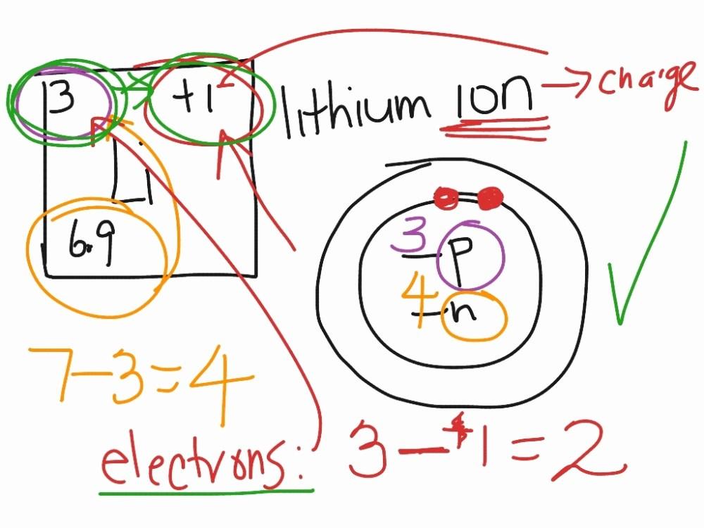 medium resolution of 1024x768 phosphorus bohr diagram awesome bohr diagram phosphorus phosphorus bohr model drawing oxygen