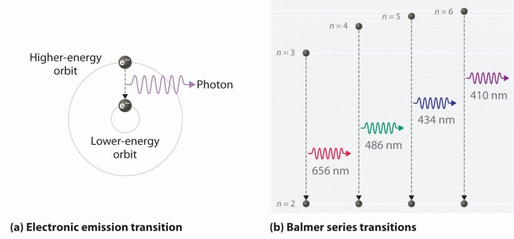 medium resolution of 2034x947 bohr diagram for oxygen beautiful do and answer draw a bohr model bohr model