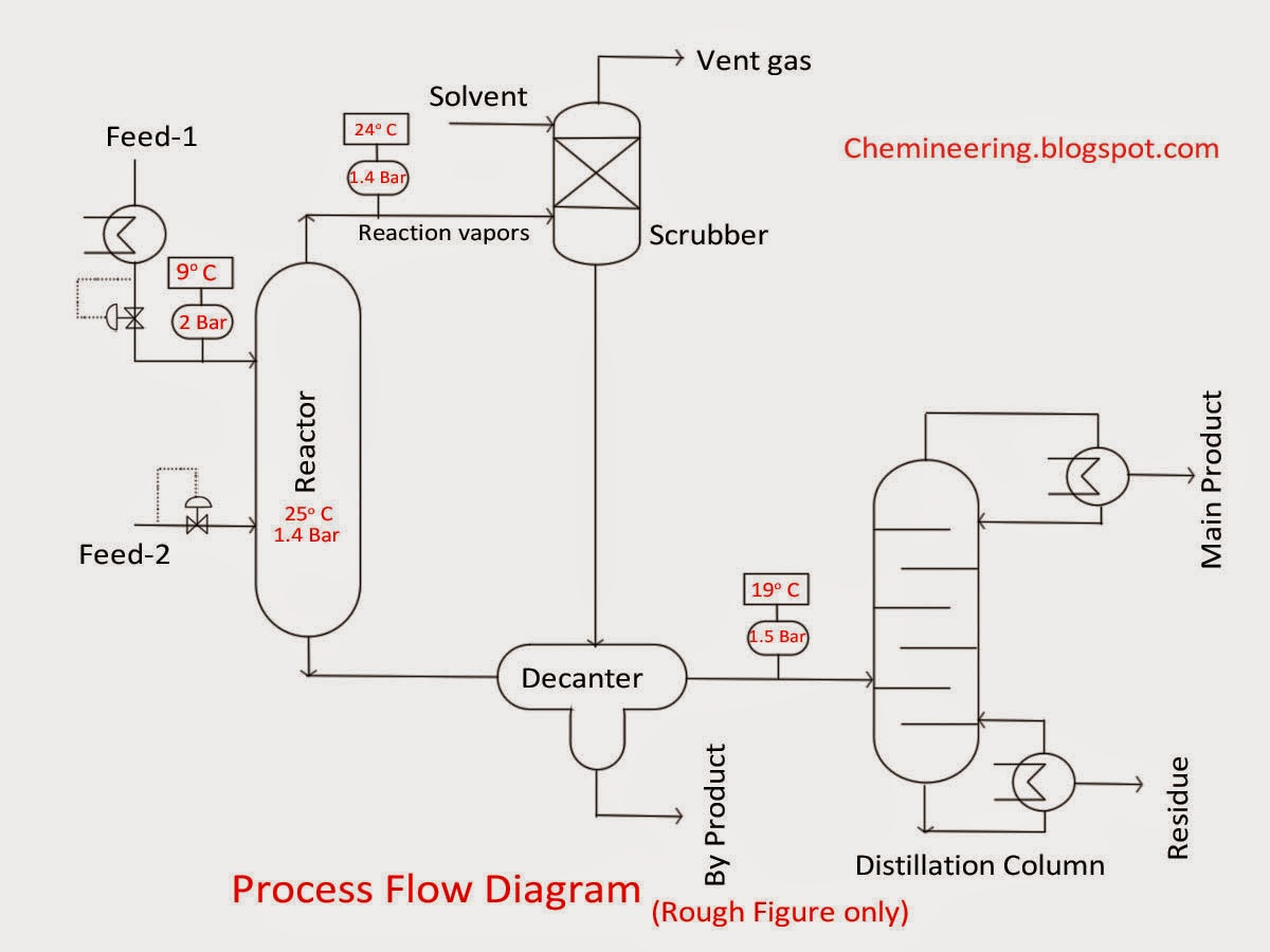 hight resolution of 1200x900 chemineering types of chemical engineering drawings chemical engineering drawing