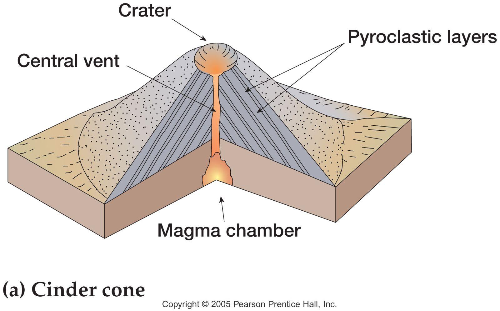 Shield Volcano Diagram Labeled Diagram