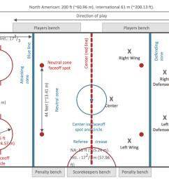 1258x725 ice hockey rink dimensions hockey rink drawing of ice hockey rink [ 1258 x 725 Pixel ]
