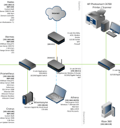 1071x750 network diagrams highly rated network drawing [ 1071 x 750 Pixel ]