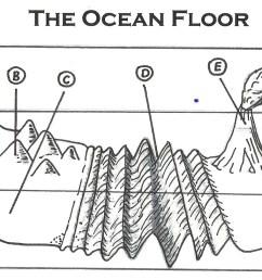 2054x811 ocean floor diagram to label flisol home ocean floor drawing [ 2054 x 811 Pixel ]