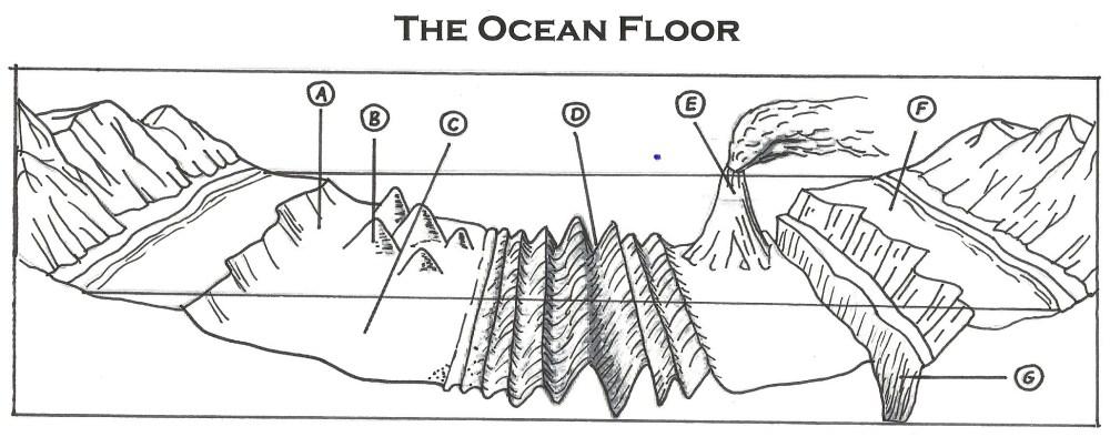 medium resolution of 2054x811 ocean floor diagram to label flisol home ocean floor drawing