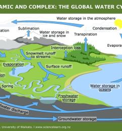 1056x841 water cycle water cycle water cycle diagram for kids water cycle drawing assignment [ 1056 x 841 Pixel ]