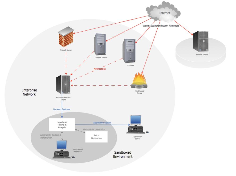 medium resolution of 1030x769 computer network architecture computer and network examples computer network sketch