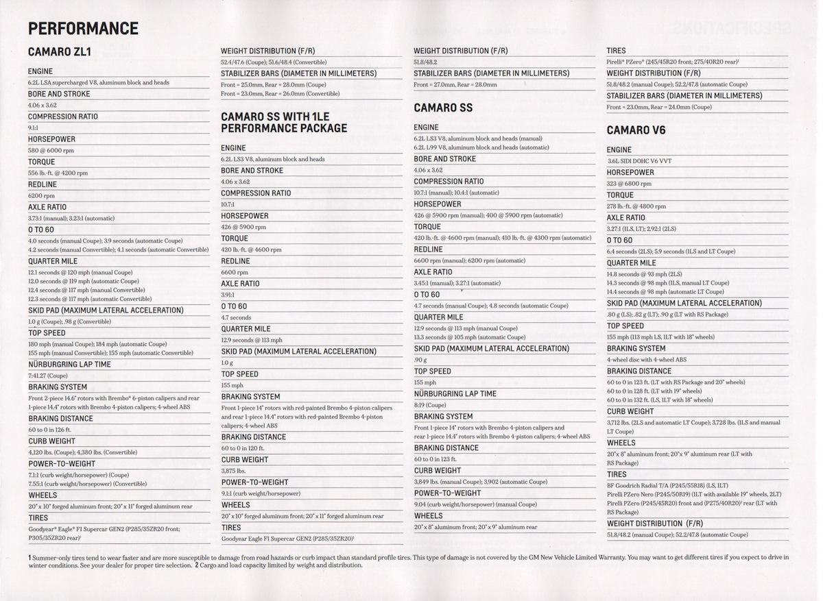 Gm Gm Chevrolet Camaro Sales Brochure