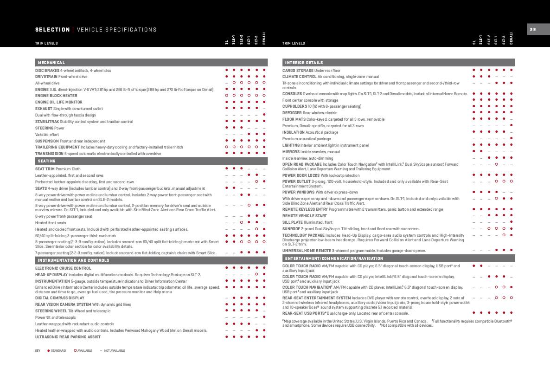 Gm Gmc Acadia Sales Brochure