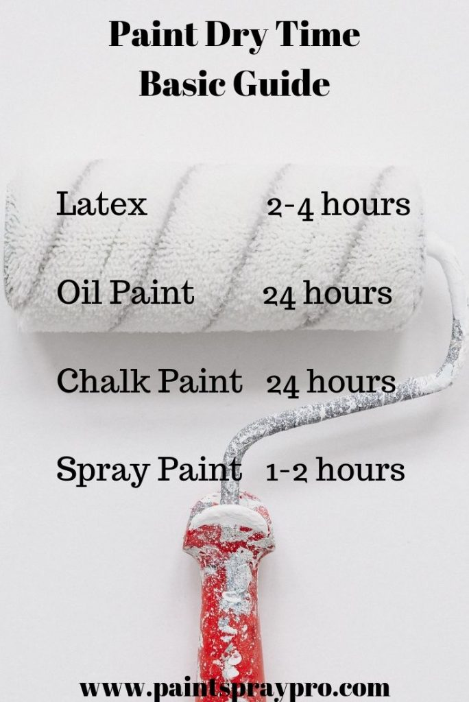 How Long For Oil Paint To Dry : paint, Should, Paint, Between, Coats?, Finish, Projects, Faster