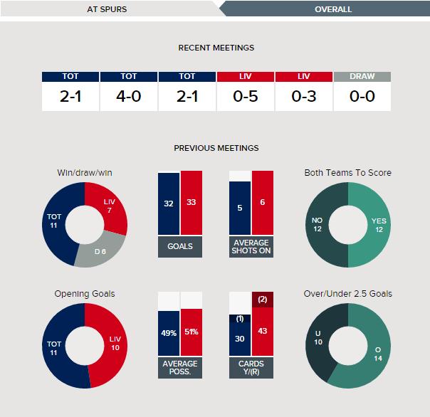 Tottenham v Liverpool - Fixture History at Tottenham