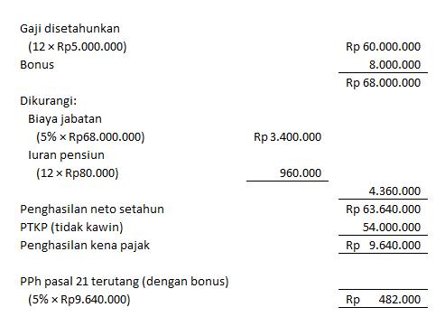 pph 21 bonus