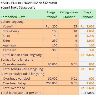 perhitungan biaya standar