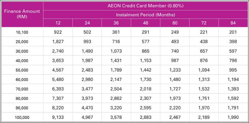 Jadual Pinjaman Kredit Kad Aeon Atas Rm 10,000