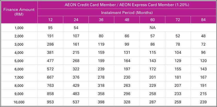 Jadual Pinjaman Kredit Kad Aeon