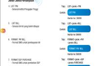 Perkhidmatan BSN SMS Yang Lain