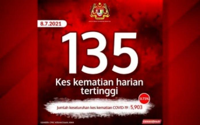 am-:-covid:-malaysia-rekod-kematian-tertinggi-135-kes,-8,868-kes-baharua