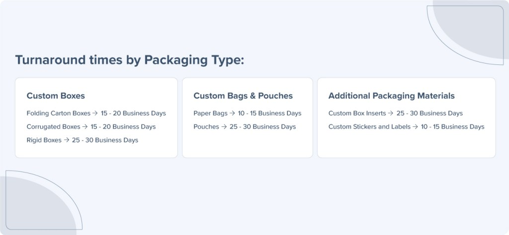 turnaround times by packaging type