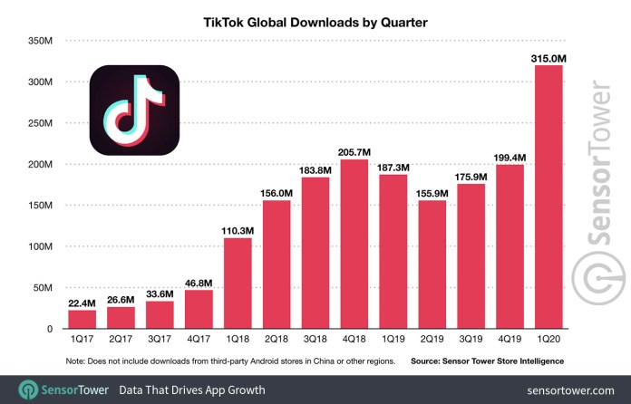 sonsor tower tiktok download statistics