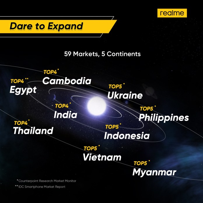 realme-dare to expand