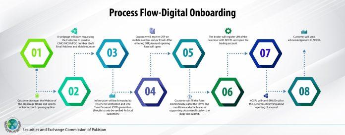 prcess flow digital onboarding