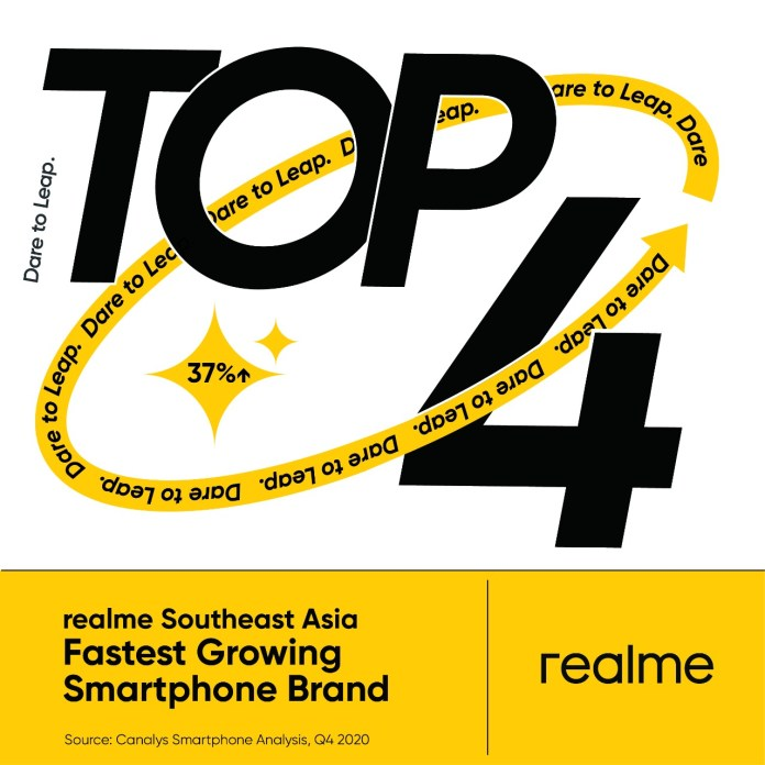 realme-among-the-top-5-smartphone-brands-in-15-regions
