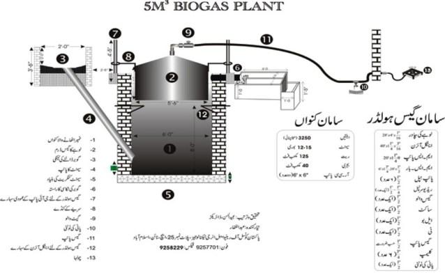 movable dome Biogas plant diagram urdu