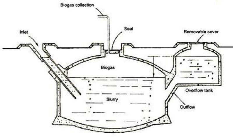 Biofuel Solar Wind Energy Blog: Popular biogas plant