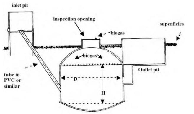 The Chinese-type model biogas digester