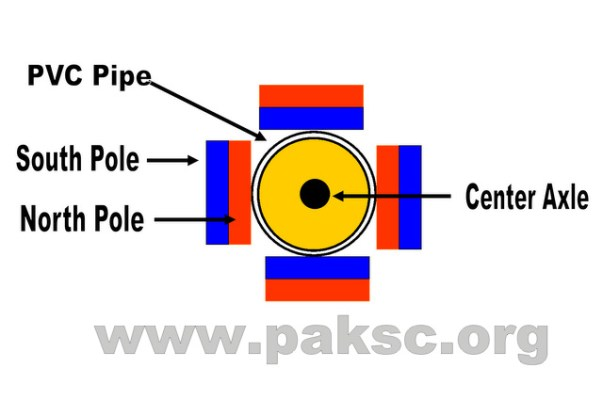 AC (Alternating current) Generator Rotor front view